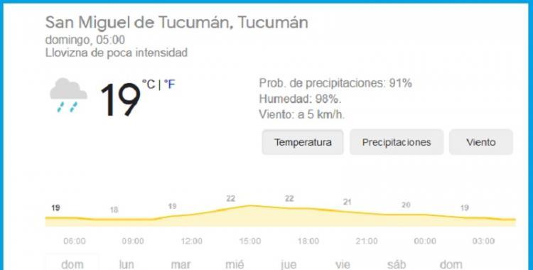 Pronóstico del tiempo en Tucumán para hoy: domingo 31 de Enero | El Diario 24