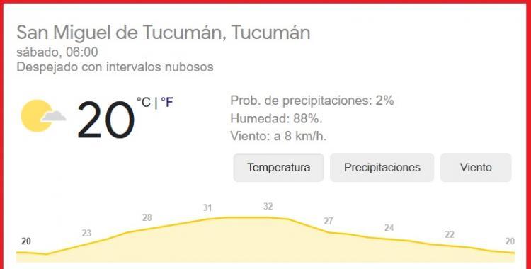 Pronóstico del tiempo en Tucumán para hoy: sábado 6 de Febrero | El Diario 24