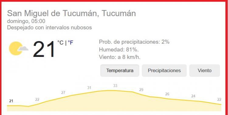 Pronóstico del tiempo en Tucumán para hoy: domingo 7 de febrero | El Diario 24