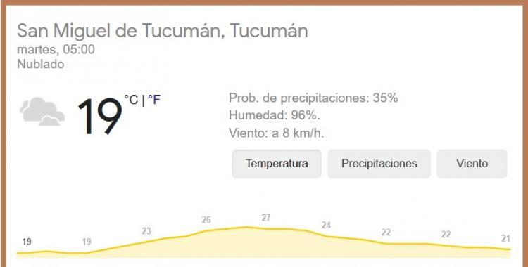 Pronóstico del tiempo en Tucumán para hoy: martes 16 de febrero | El Diario 24