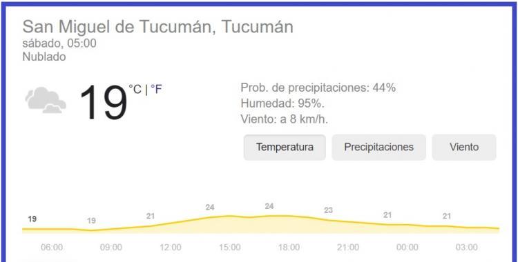 Pronóstico del tiempo en Tucumán para hoy: sábado 20 de febrero | El Diario 24