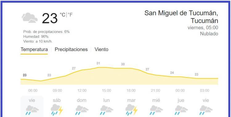 Pronóstico del tiempo en Tucumán para hoy: viernes 26 de febrero de 2021 | El Diario 24