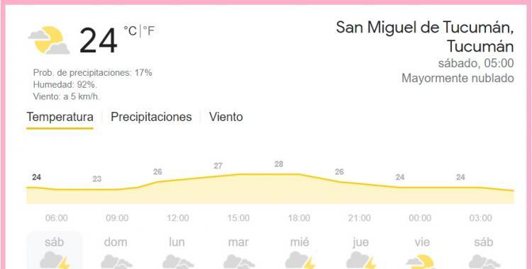 Pronóstico del tiempo en Tucumán para hoy: sábado 27 de febrero de 2021   El Diario 24