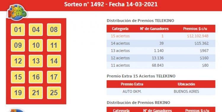¿Cuántos ganadores tuvo el sorteo 1492 del Telekino del 14 de marzo de 2021?   El Diario 24