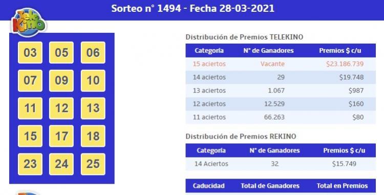 ¿Cuántos ganadores tuvo el sorteo 1494 del Telekino del 28 de marzo de 2021?   El Diario 24