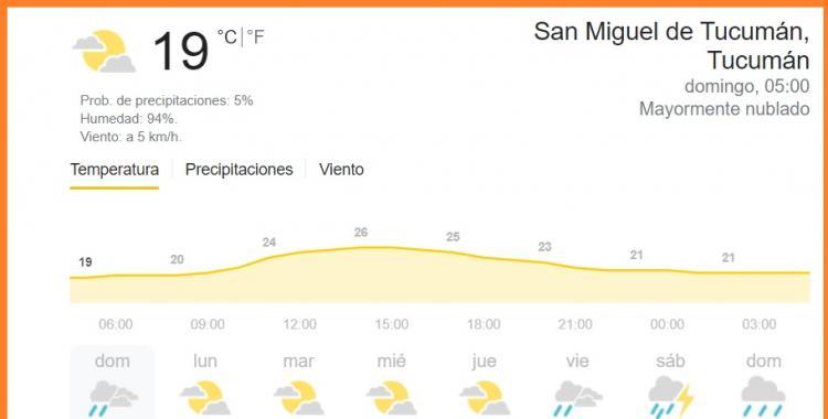 Pronóstico del tiempo en Tucumán para hoy: domingo 4 de abril de 2021   El Diario 24