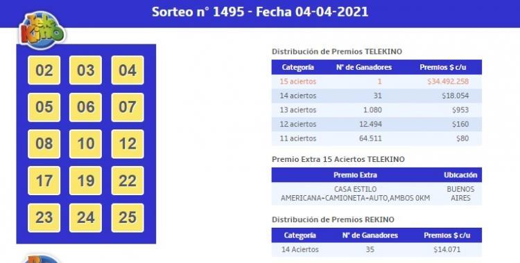 ¿Cuántos ganadores tuvo el sorteo 1495 del Telekino del 4 de abril de 2021? | El Diario 24