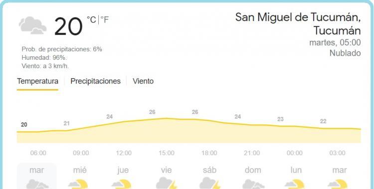 Pronóstico del tiempo en Tucumán para hoy: martes 6 de abril de 2021 | El Diario 24