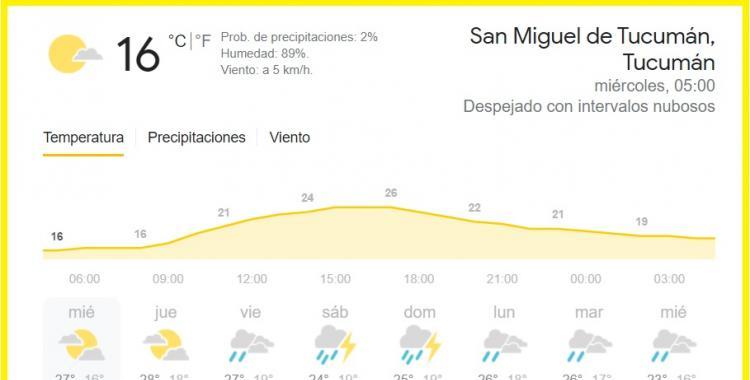 Pronóstico del tiempo en Tucumán para hoy: miércoles 14 de abril de 2021 | El Diario 24