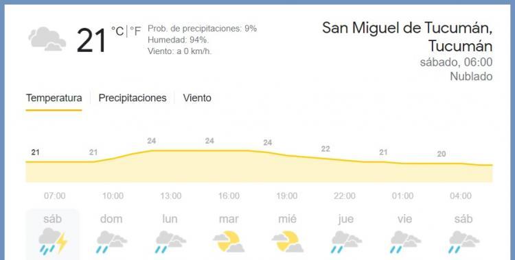 Pronóstico del tiempo en Tucumán para hoy: sábado 17 de abril de 2021 | El Diario 24
