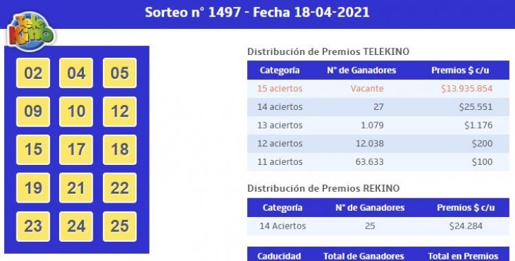 Resultados del TeleKino del Domingo 18 de abril de 2021 | El Diario 24