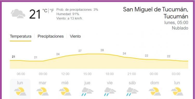 Pronóstico del tiempo en Tucumán para hoy: lunes 19 de abril de 2021   El Diario 24