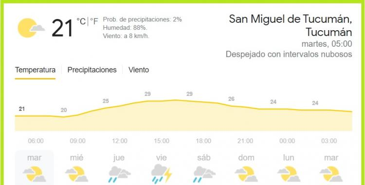 Pronóstico del tiempo en Tucumán para hoy: martes 20 de abril de 2021 | El Diario 24