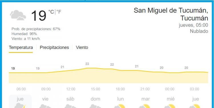 Pronóstico del tiempo en Tucumán para hoy: jueves 22 de abril de 2021   El Diario 24