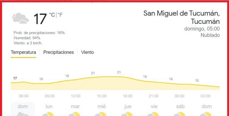 Pronóstico del tiempo en Tucumán para hoy: domingo 25 de abril de 2021   El Diario 24