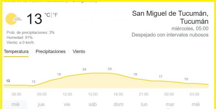 Pronóstico del tiempo en Tucumán para hoy: miércoles 28 de abril | El Diario 24