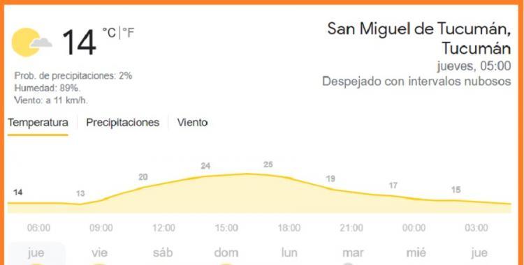 Pronóstico del tiempo en Tucumán para hoy: jueves 29 de abril   El Diario 24