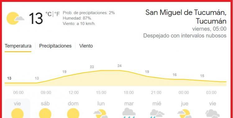 Pronóstico del tiempo en Tucumán para hoy: viernes 30 de abril | El Diario 24