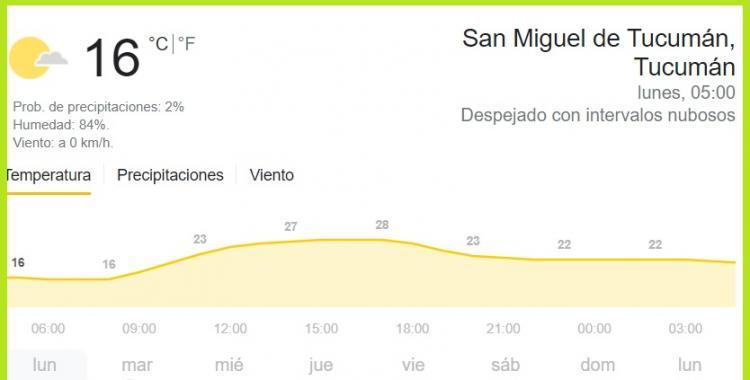 Pronóstico del tiempo en Tucumán para hoy: lunes 3 de mayo de 2021 | El Diario 24