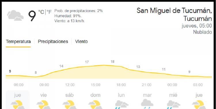 Pronóstico del tiempo en Tucumán para hoy: jueves 6 de mayo de 2021   El Diario 24