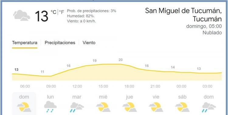 Pronóstico del tiempo en Tucumán para hoy: domingo 9 de mayo de 2021   El Diario 24