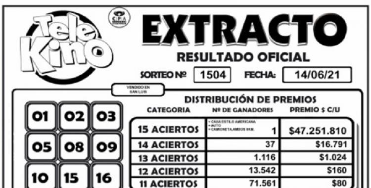 ¿Cuántos ganadores tuvo el sorteo 1504 del Telekino del 14 de junio de 2021? | El Diario 24
