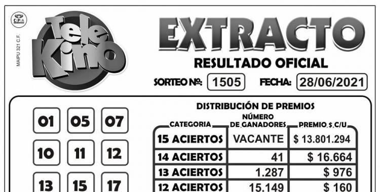 ¿Cuántos ganadores tuvo el sorteo 1505 del Telekino del 28 de junio de 2021? | El Diario 24