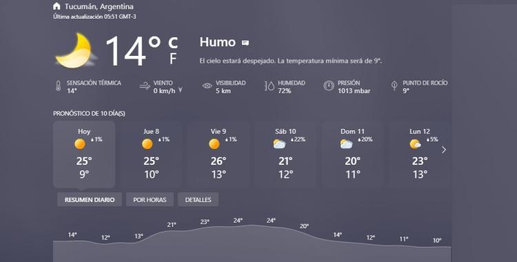Clima en Tucumán: pronóstico para hoy miércoles 7 de julio de 2021   El Diario 24