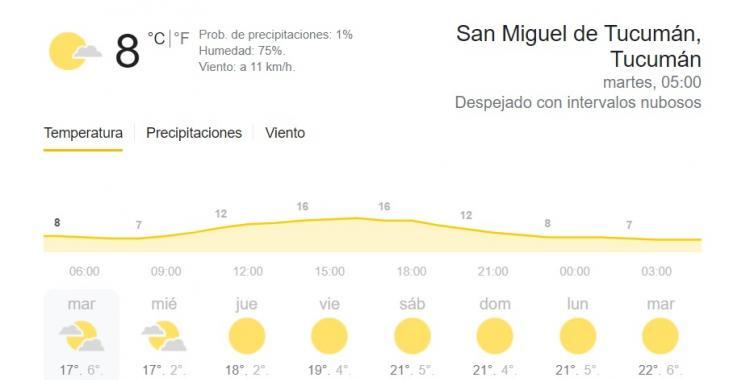 Clima en Tucumán: pronóstico para hoy martes 27 de julio | El Diario 24