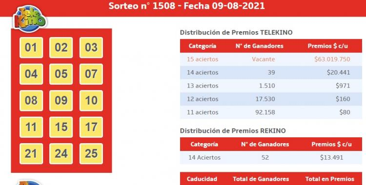 Resultados del TeleKino del lunes 9 de agosto de 2021   El Diario 24