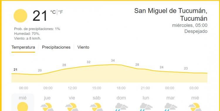 Clima en Tucumán: pronóstico para hoy miércoles 1 de septiembre   El Diario 24