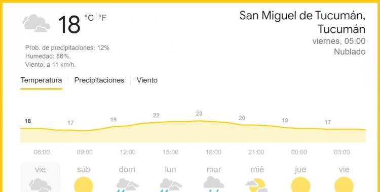 Clima en Tucumán: pronóstico para hoy viernes 3 de septiembre | El Diario 24