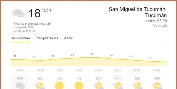 Clima en Tucumán: pronóstico para hoy martes 7 de septiembre | El Diario 24