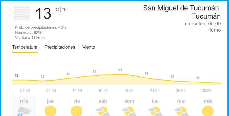 Clima en Tucumán: pronóstico para hoy miércoles 8 de septiembre   El Diario 24
