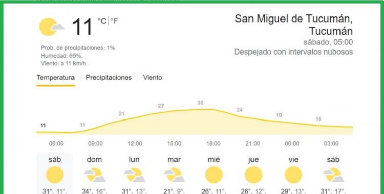 Clima en Tucumán: pronóstico para hoy sábado 11 de septiembre   El Diario 24