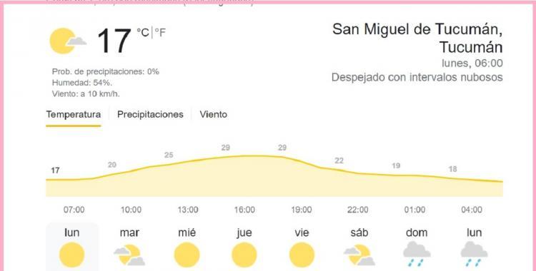 Clima en Tucumán: pronóstico para hoy lunes 13 de septiembre   El Diario 24