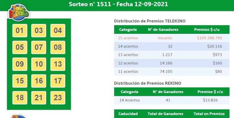 Resultados del TeleKino del domingo 12 de septiembre de 2021 | El Diario 24