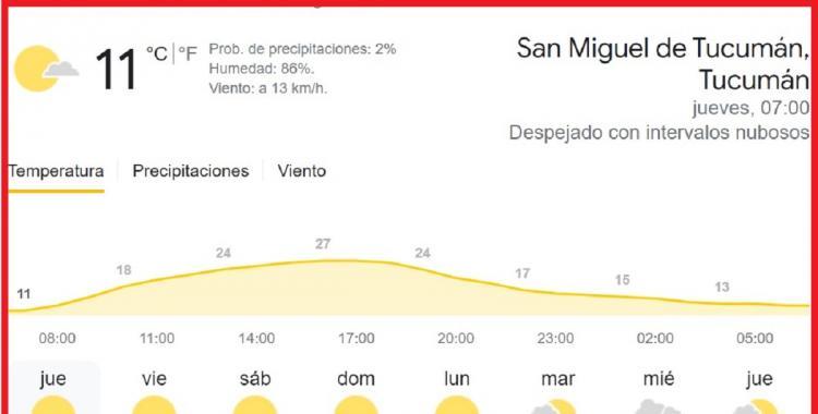 Clima en Tucumán: pronóstico para hoy jueves, 23 de septiembre   El Diario 24