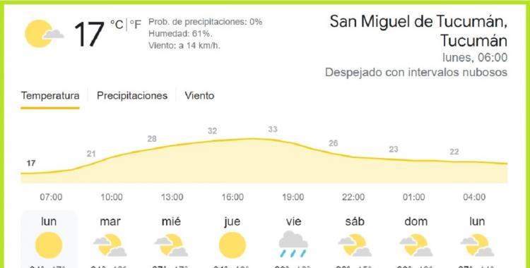 Clima en Tucumán: pronóstico para hoy lunes, 27 de septiembre de 2021 | El Diario 24