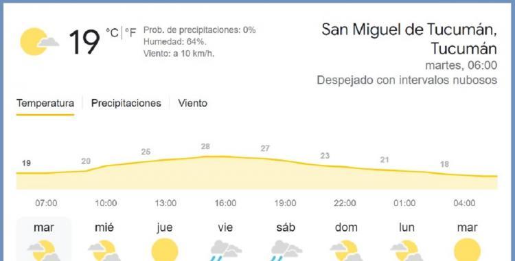 Clima en Tucumán: pronóstico para hoy martes, 28 de septiembre de 2021   El Diario 24