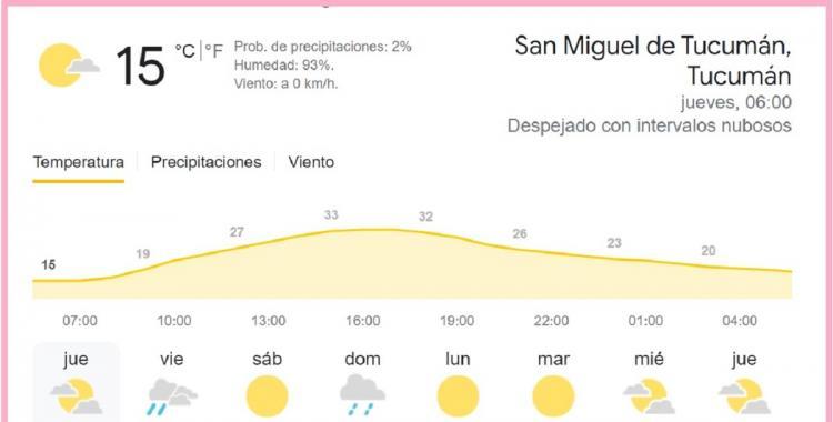 Clima en Tucumán: pronóstico para hoy jueves, 30 de septiembre | El Diario 24