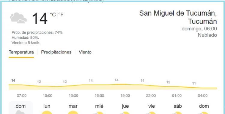 Clima en Tucumán: pronóstico para hoy domingo, 3 de octubre de 2021 | El Diario 24