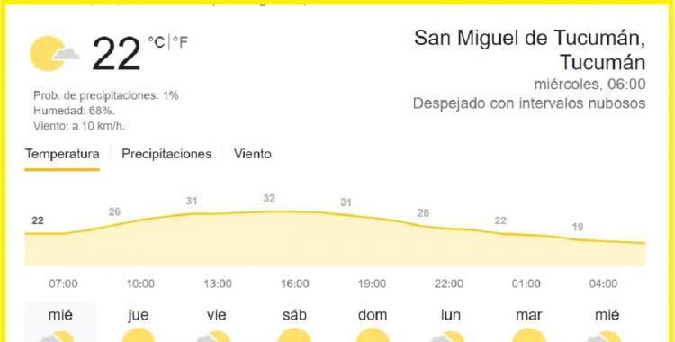 Clima en Tucumán: pronóstico del tiempo para hoy miércoles, 13 de octubre de 2021 | El Diario 24