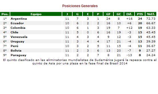 as u00ed qued u00f3 la tabla de posiciones de las eliminatorias sudamericanas a brasil 2014